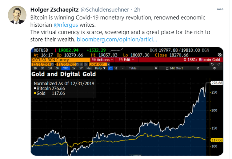 btc vs gold