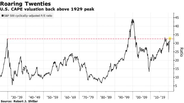 Shiller's CAPE ratio puts valuations at highest since the roaring 20s