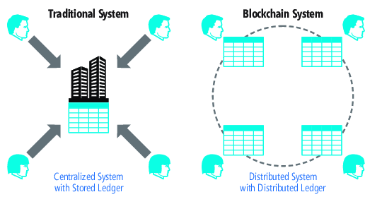 centralized ledger decentralized ledger