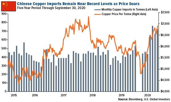 china copper imports chart