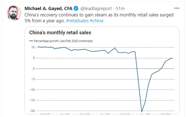 china monthly retail sales_tweet