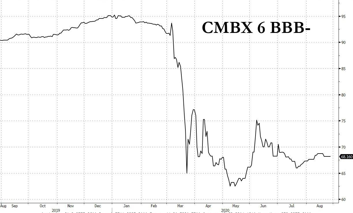 cmbx 6 bbb-