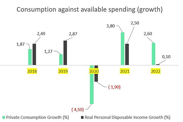 consumption growth Sweden