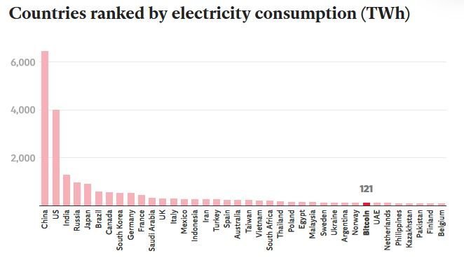 countries ranked by electricity