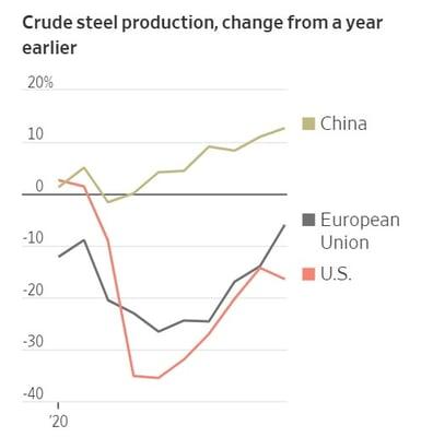 crude steel prod