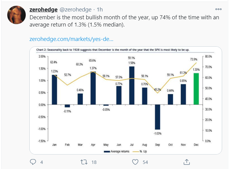 december most bullish month_tweet