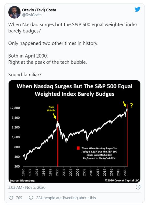 divergence tweet