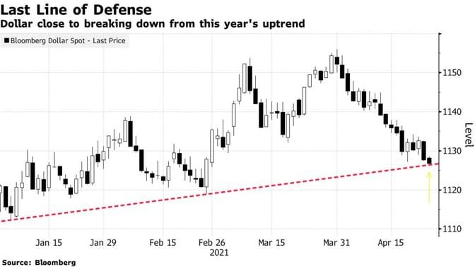 dollar weakness