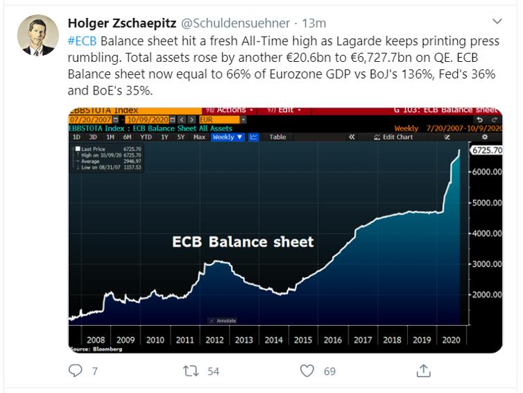 ecb balance sheet_tweet