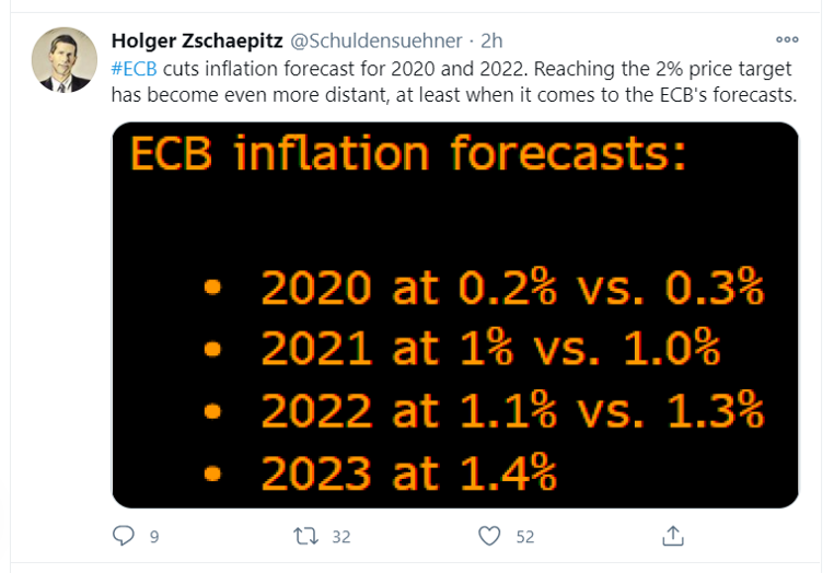 ecb inflation forecasts
