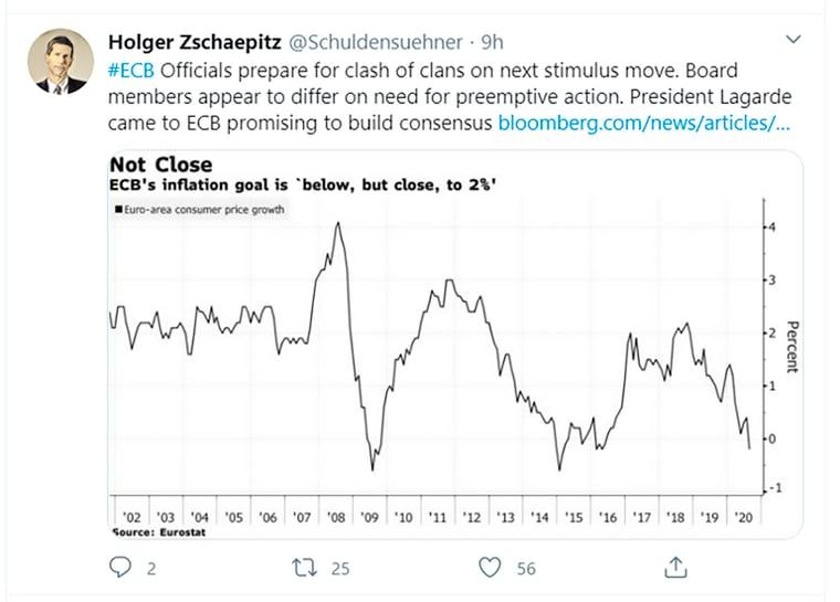ecb inflation tweet
