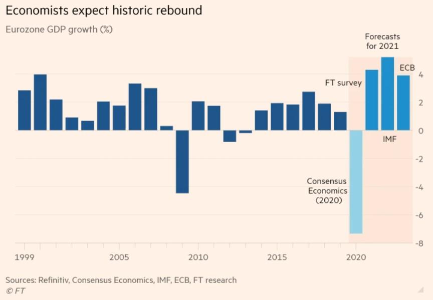 econ rebound