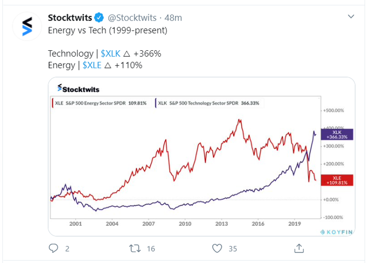 energy vs tech tweet