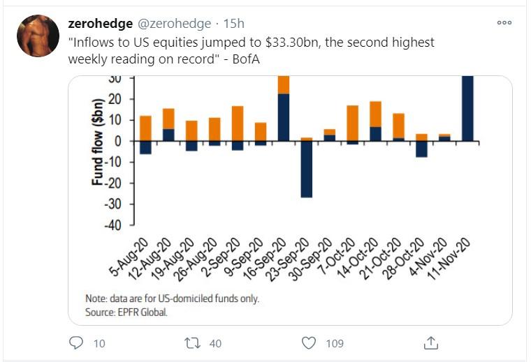 equity inflows tweet