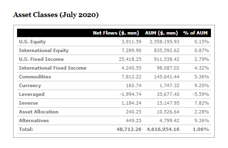 etf asset classes flows july