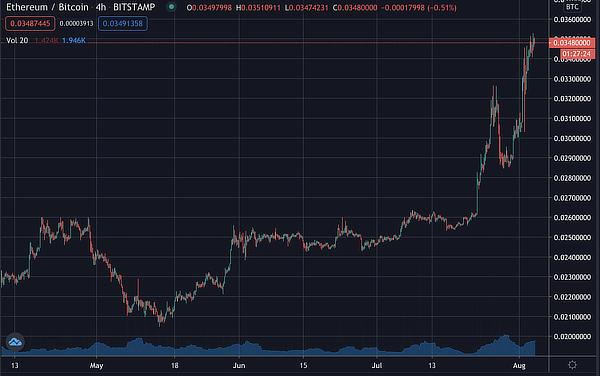 ethereum to bitcoin ratio