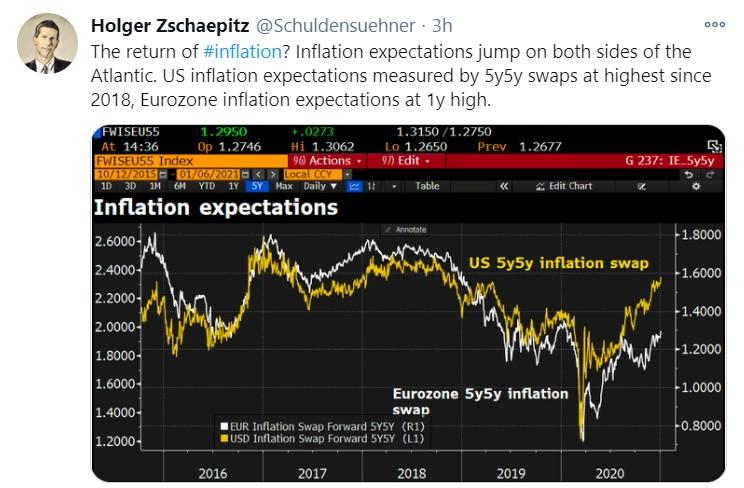 eur inflation_tweet