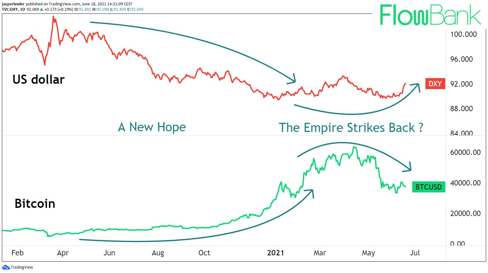 fiat vs crypto bitcoin vs us dollar chart