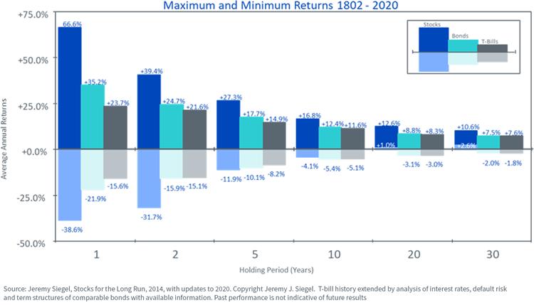 figure-3---maximum-and-minimum-returns-1802-2020