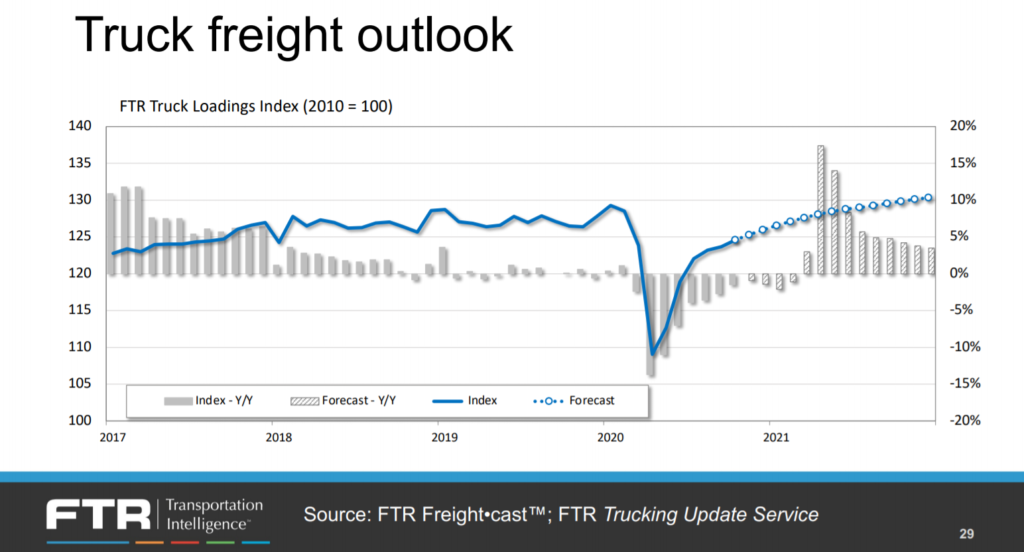 Truck freight outlook (Source: FTR)