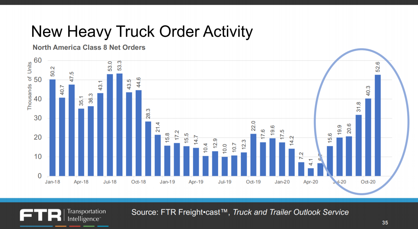 New heavy truck order activity (Source: FTR)