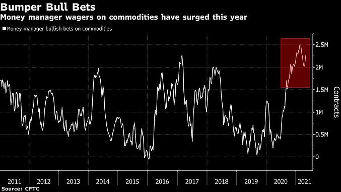 fund managers commodities