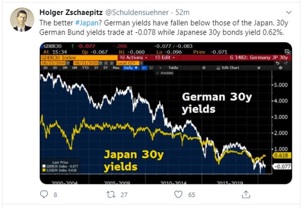 german japan yield