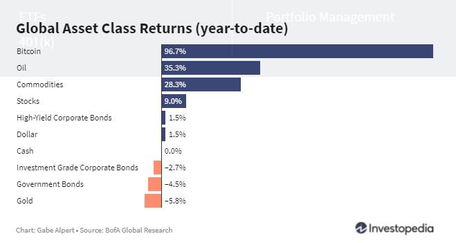 global asset returns may 8