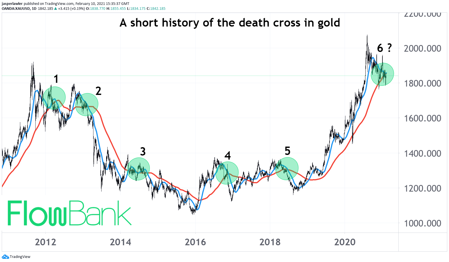 gold death cross 2