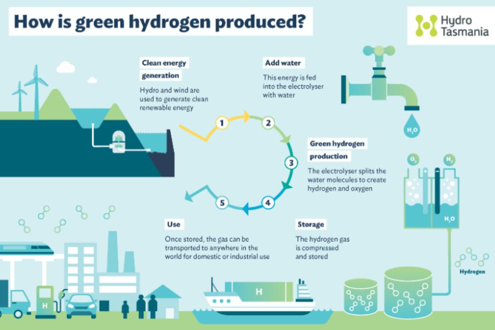 How green hydrogen is produced (Source: Hydro Tasmania)
