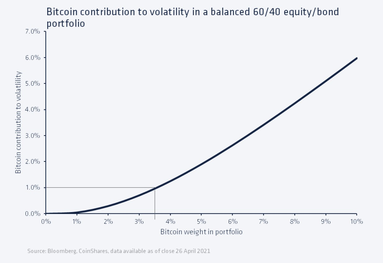 how much bitcoin