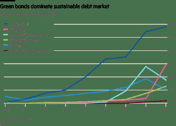 green bonds dominate the sustainable debt market