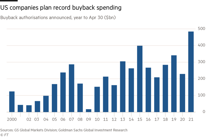 The amount on planned shares buyback on the S&P 500 as of Q1