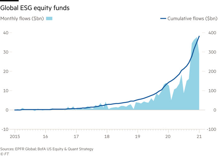 Global ESG equity funds are seeing increasingly higher monthly flows (Source: FT)