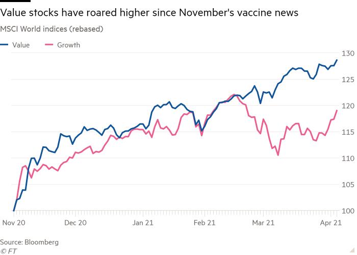 Value stock beating growth stocks since November