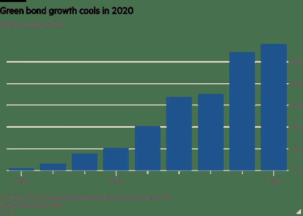 green bond growth 2020-2021
