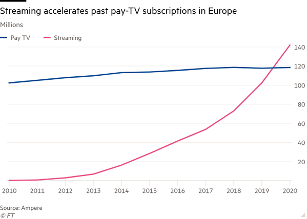 Streaming just passed pay-TV subscriptions in Europe (Source: FT)