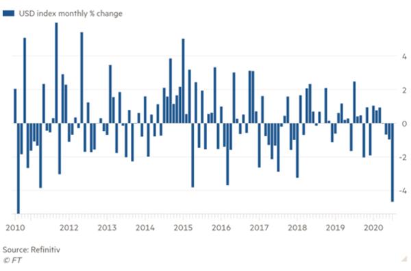 dollar index monthly change