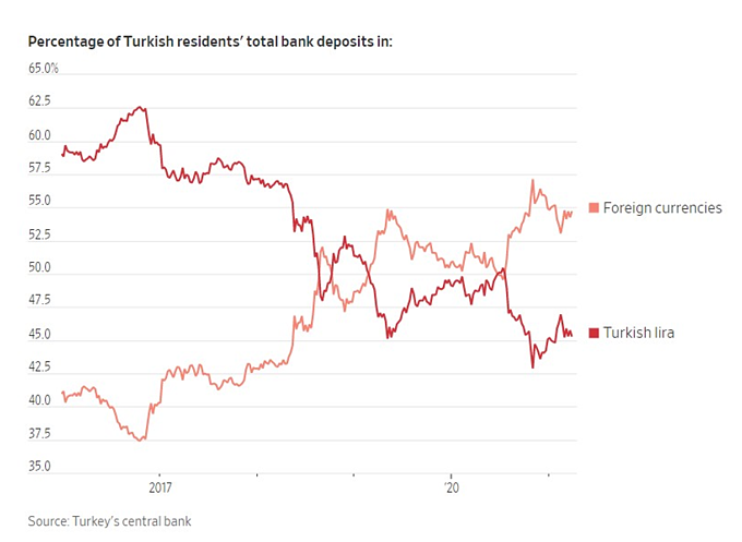 Lira seeing a selloff as Turks allocate more towards more stable foreign currencies