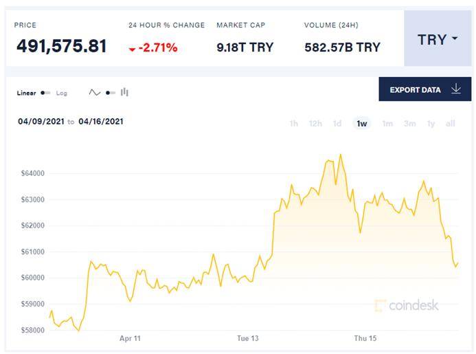 Bitcoin price (in Turkish Lira)