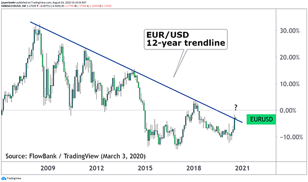 eur/usd chart monthly candlesticks