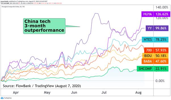 china tech stocks chart