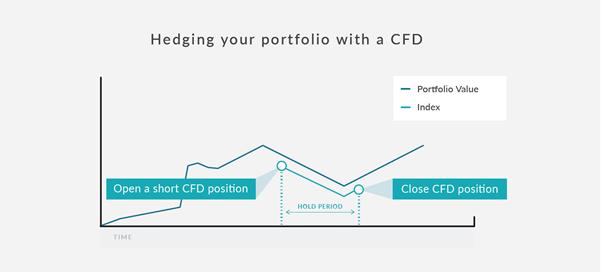 Short ETFs using CFD