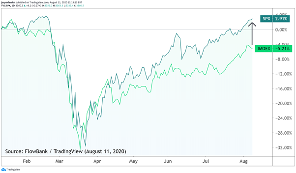 Chart: S&P 500 vs. MOEX (year-to-date)