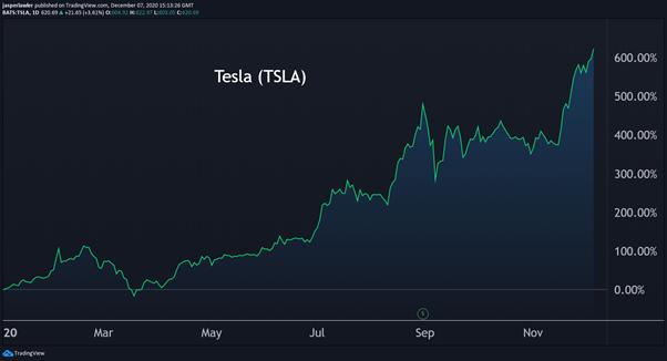 Investing in Tesla