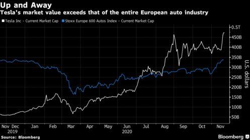 Tesla's market
