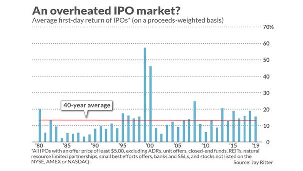 Overheated IPO Market