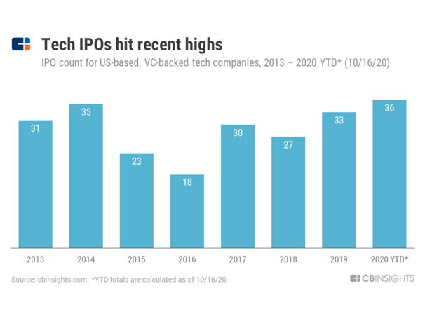 Tech IPOs recent highs