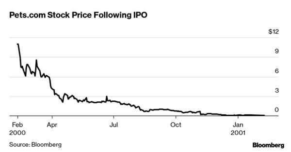 Stock price Following IPO