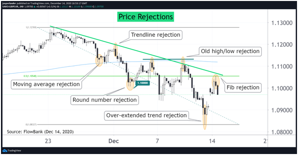 Price Rejections